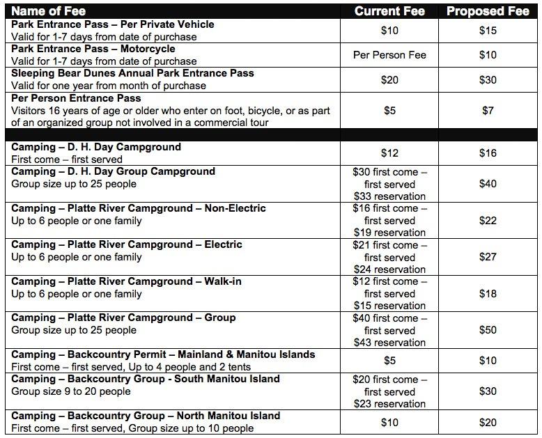 Sleeping-Bear-Dunes-Proposed-2015-Fee-Schedule
