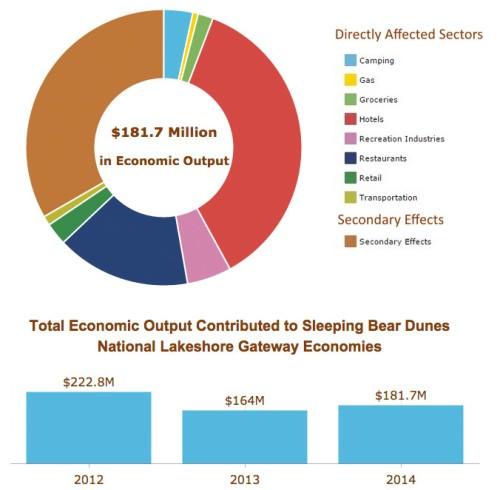 National-Lakeshore-Economic-Output