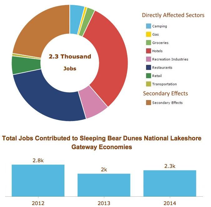National-Lakeshore-Jobs
