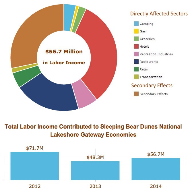National-Lakeshore-Labor-Income