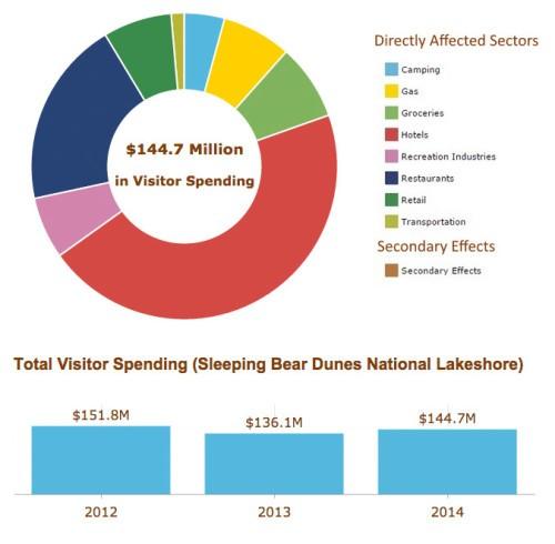 National-Lakeshore-Visitor-Spending